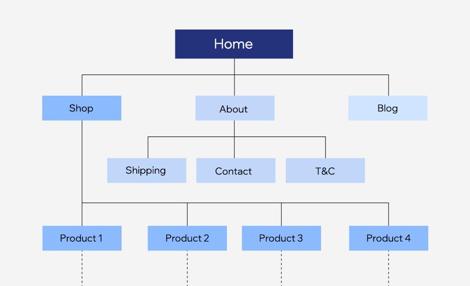 Ejemplo de arquitectura de la información en diseño UX