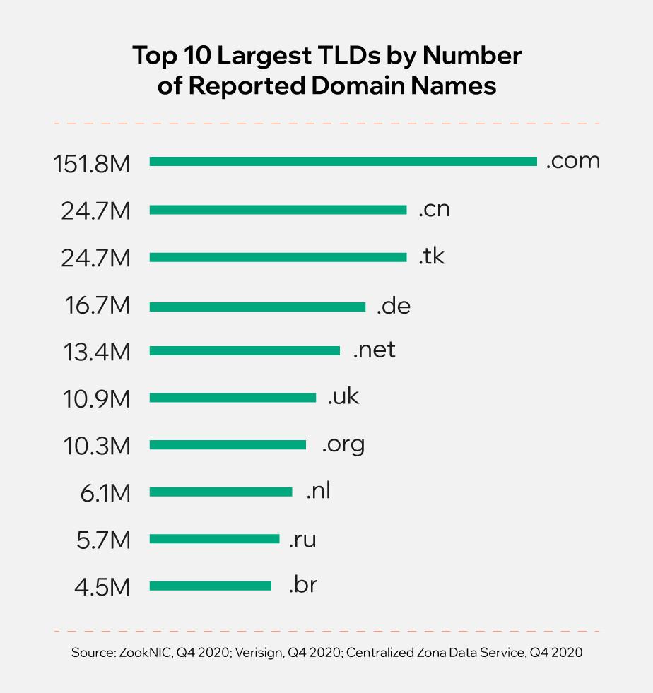 보고된 도메인 이름 수 기준으로 가장 큰 TLD 상위 10개