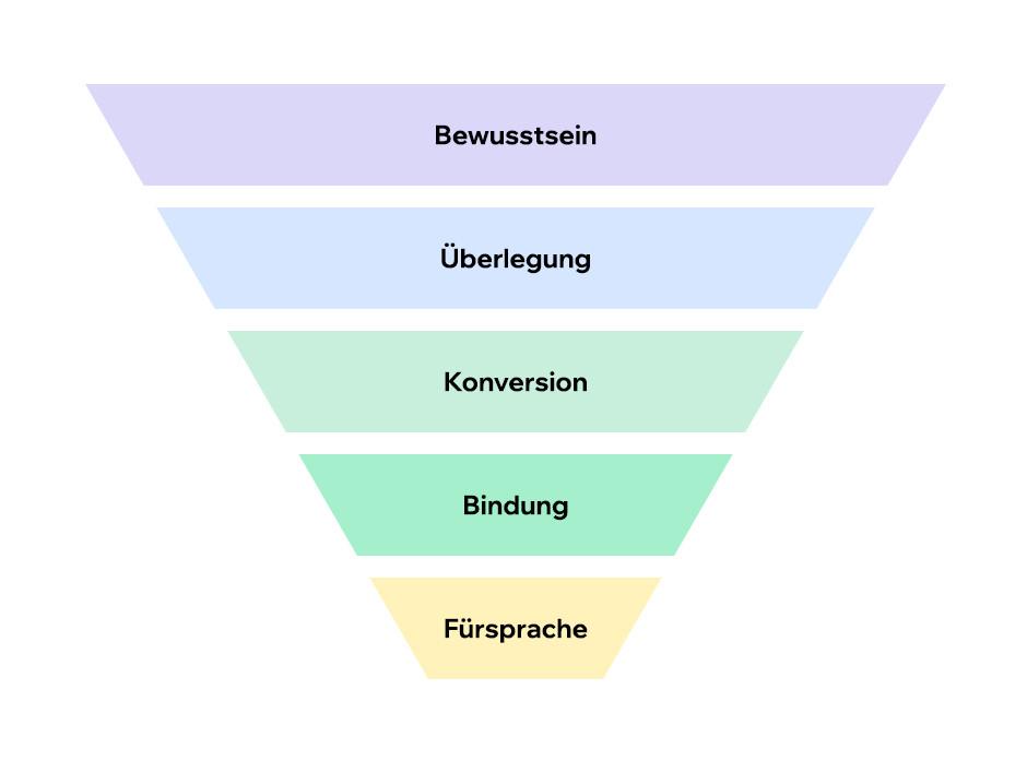 Abbildung der 5 Phasen der Customer Journey: Bewusstsein, Überlegung, Konversion, Bindung und Fürsprache