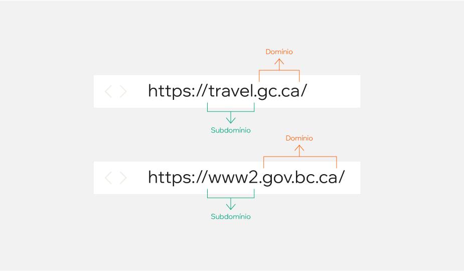 Exemplo da estrutura de um domínio: domínio de terceiro nível