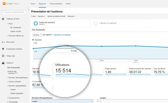 Google Analytics Visites Site Internet