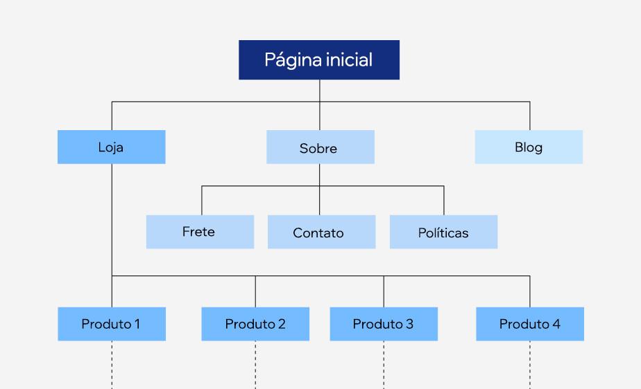 Organograma: arquitetura da informação