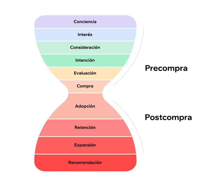 Representación gráfica de las etapas de un embudo de marketing no lineal