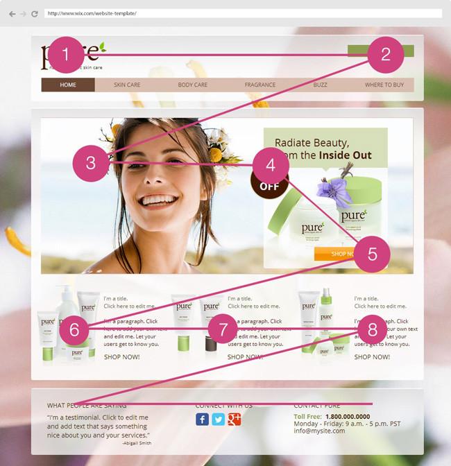 Иллюстрация визуальной иерархии веб-страницы