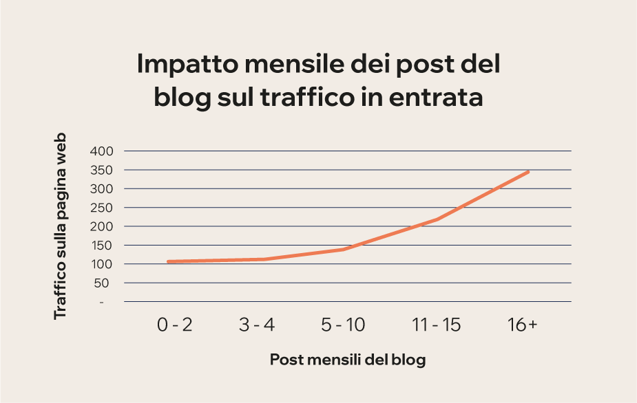 Come aprire un blog: quanto spesso dovresti tenere un blog