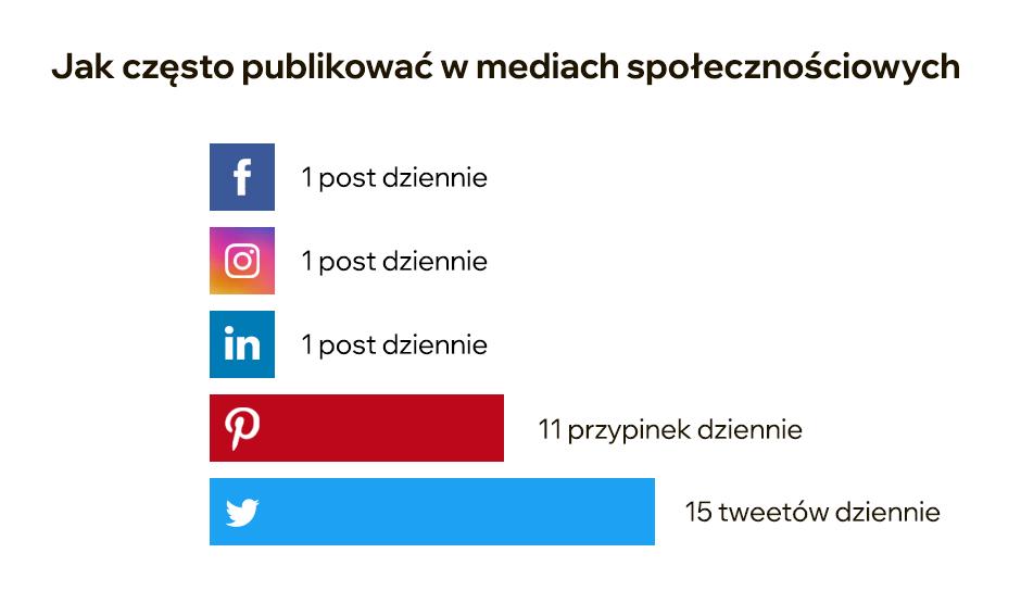 Grafika przedstawiająca częstotliwość publikacji na social media