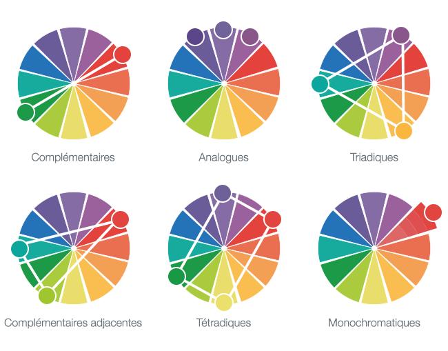combinaisons des couleurs cercle chromatique théorie