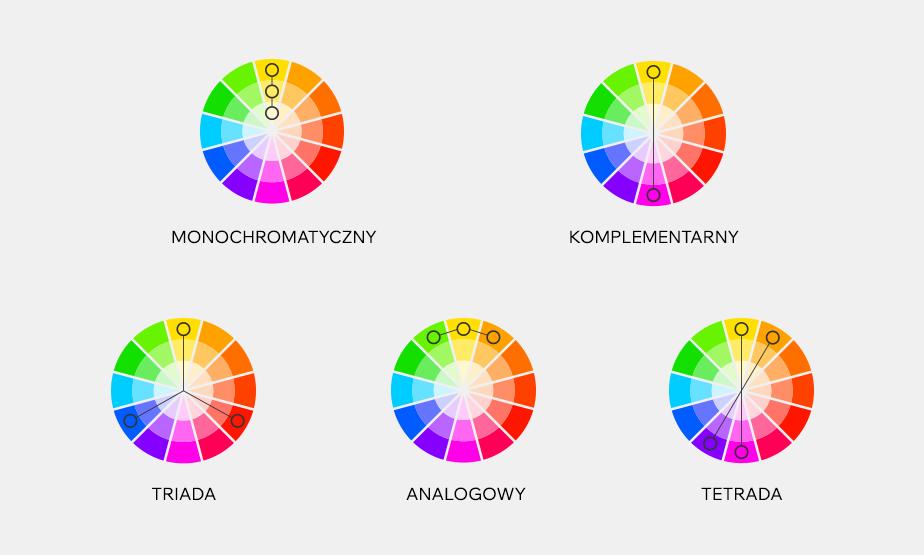 Kombinacje kolorów na kole barw