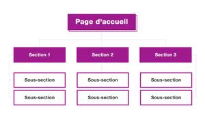 Définition : arborescence de votre site
