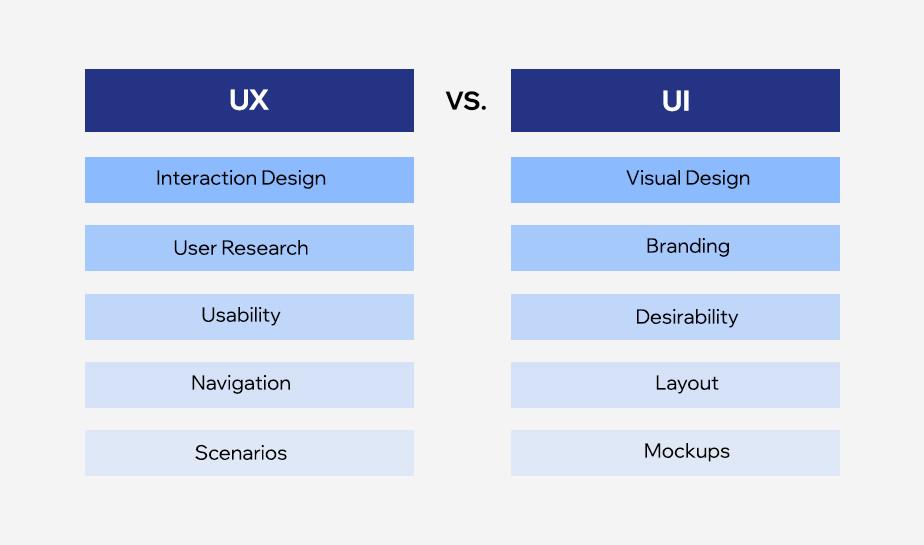Las diferencias de diseño entre la UX y la UI