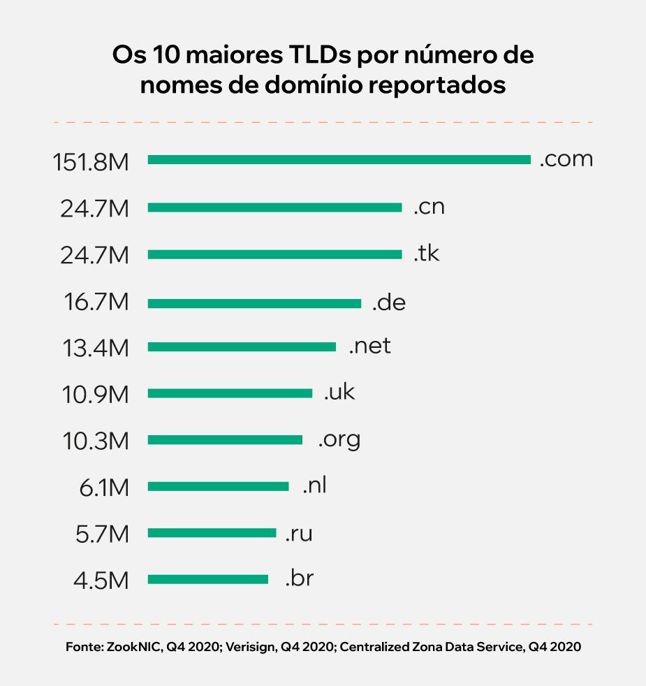 Infográfico: os 10 maiores TLDs por número de nomes de domínio reportados