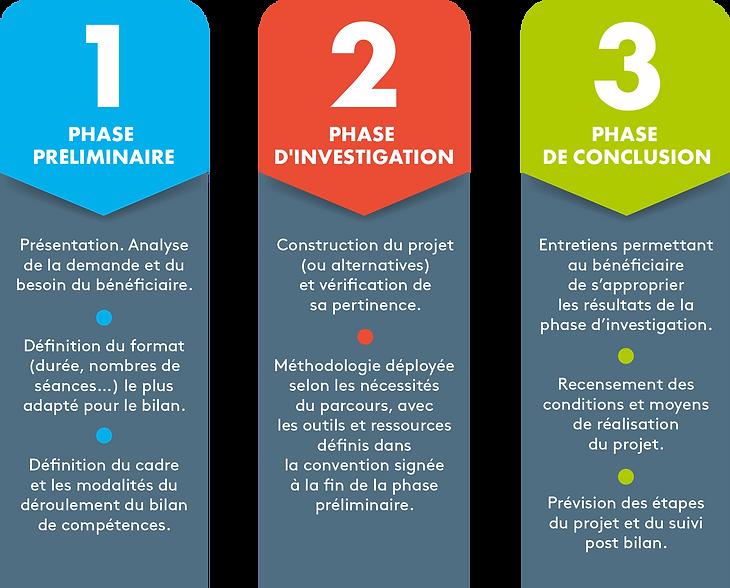 Bilan de compétencesen 3 phases