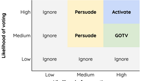 Persuasion vs. GOTV: A Key to Campaign Strategy