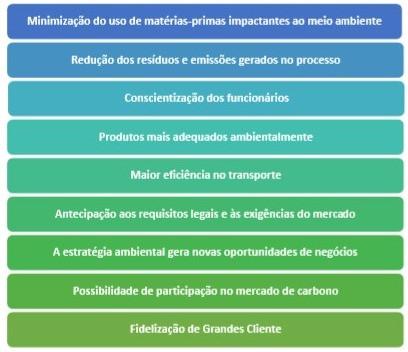 Interação do Inventário de GEE com o Sistema de Gestão Ambiental (SGA)