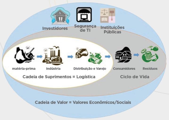 Representação de uma Cadeia de Valor. Fonte: ONU Meio Ambiente