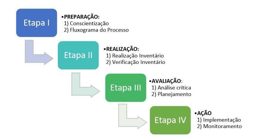 Etapas da metodologia da Gestão de Emissões de GEE