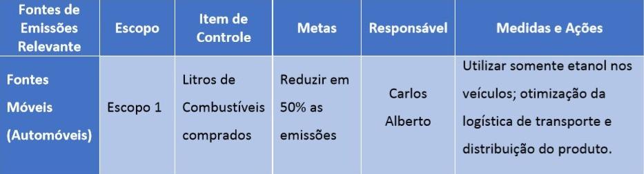 Tabela de Fontes relevantes, Metas e Ações