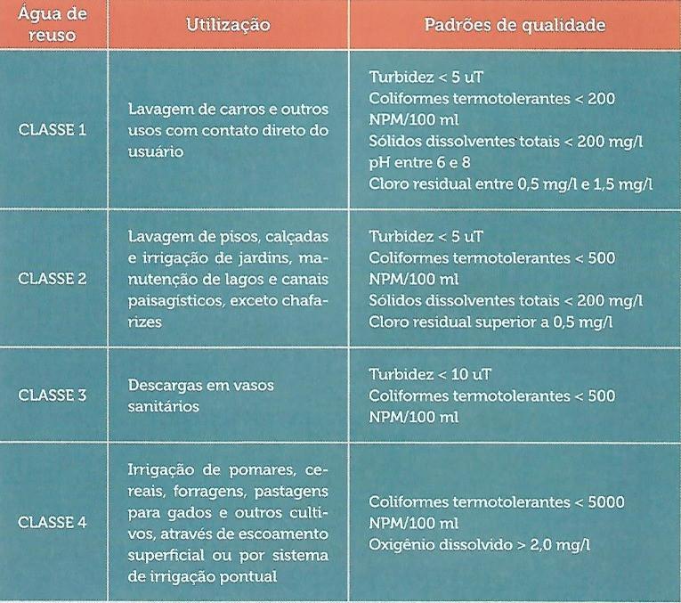 Classes de água de reuso pela NBR-13.969 e padrões de qualidade