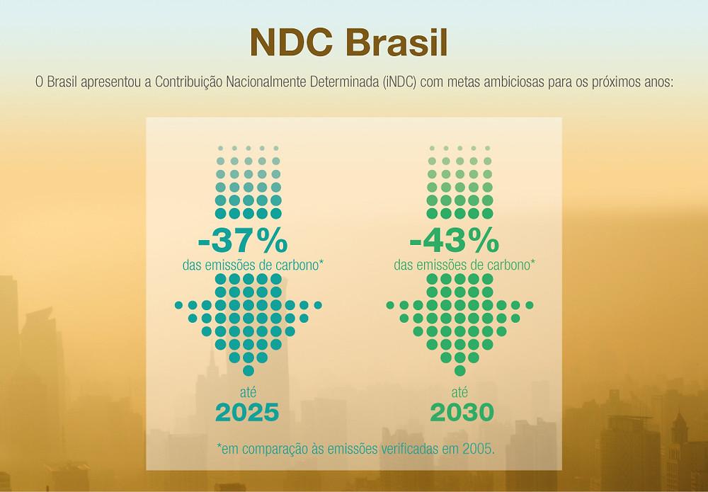 Metas do Brasil no Acordo de Paris