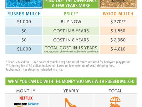 Rubber Mulch VS. Wood mulch - Price Comparison