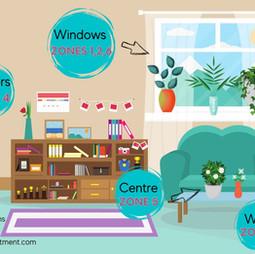 Permaculture Apartment Design Zones