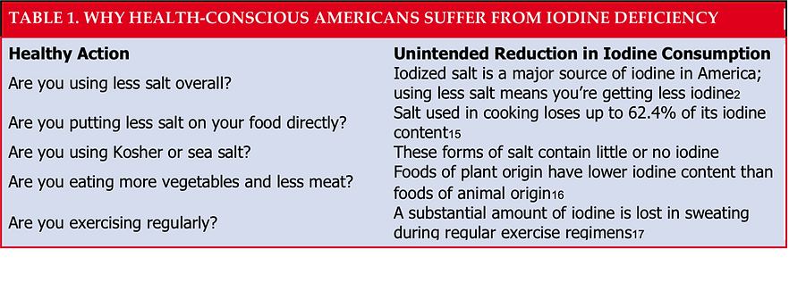 Americans suffering from Iodine deficien