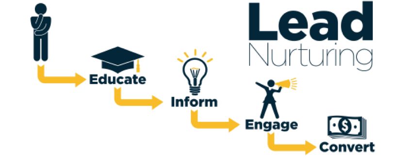Lead Nurturing & Scoring