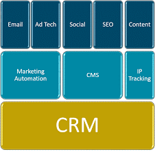 CRM Integration with Marketing Automation