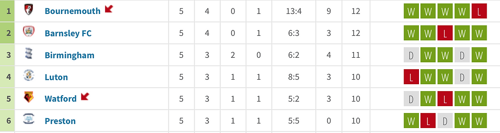 The form table from 1st to 6th place
