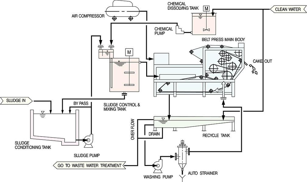 Dewatering Flow Sheet