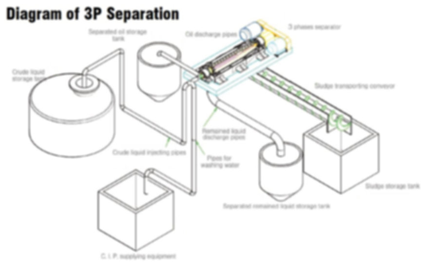 Diagram of 3P Separation.JPG