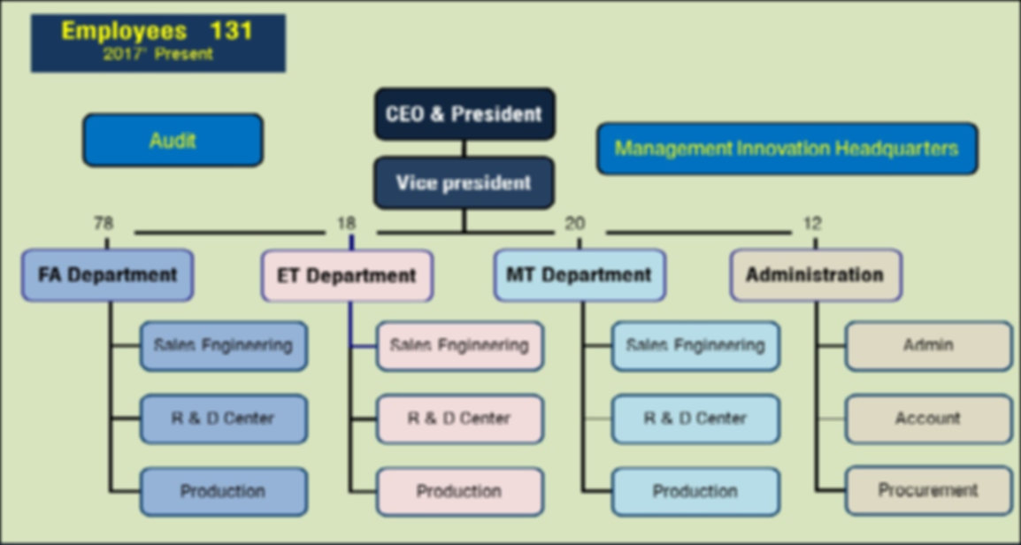 FINE Organization Chart