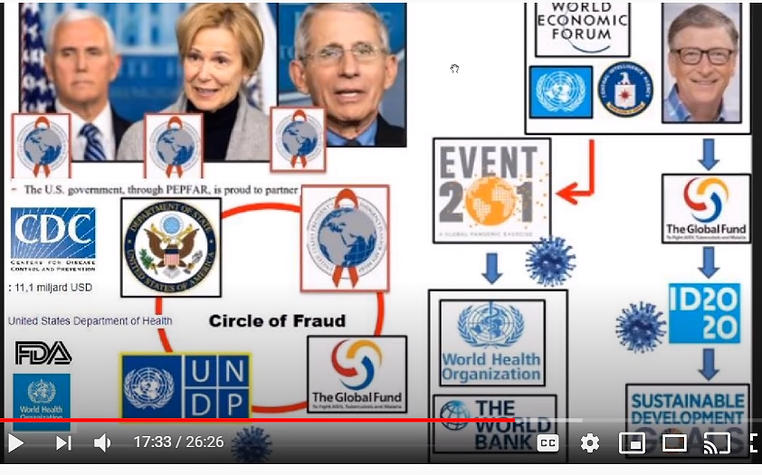 plandemic circle of orgs involved.png
