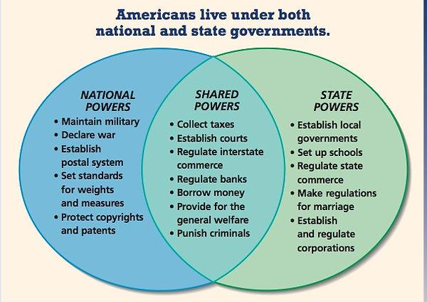 federal n states rights.jpg
