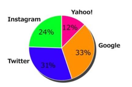 検索行動比率.png