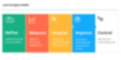 Six Sigma Certification & Training