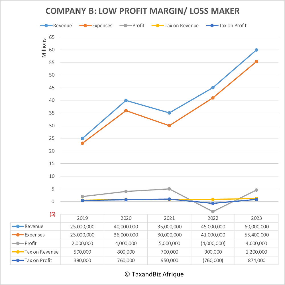 Model for deciding to register a business making low profit or losses