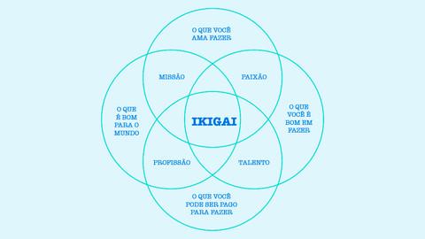 Você sabe o que é IKIGAI e sua relação com a longevidade?
