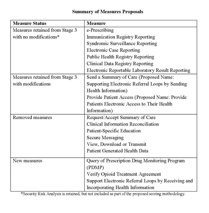 Proposed Changes to MU Program