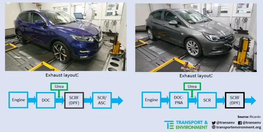 Ricardo Shoreham Teknik Merkezi'ndeki şasi dinamometresinde Nissan Qashqai ve Opel / Vauxhall Astra'nın resmi, aşağıda gösterilen potansiyel egzoz düzeni ile birlikte