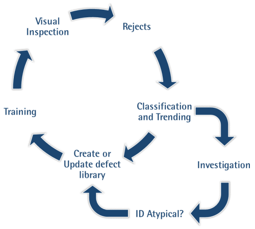 USP <1790> Visual Inspection Life-Cycle