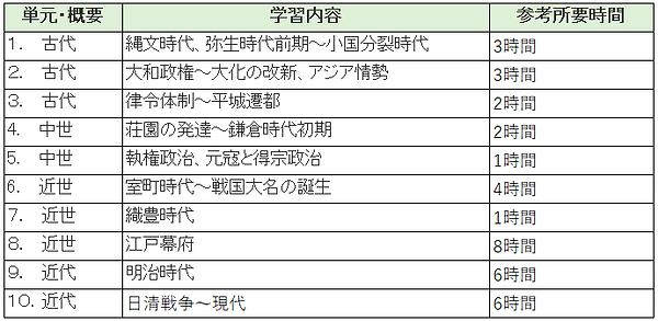 日本史ラインナップ.bmp