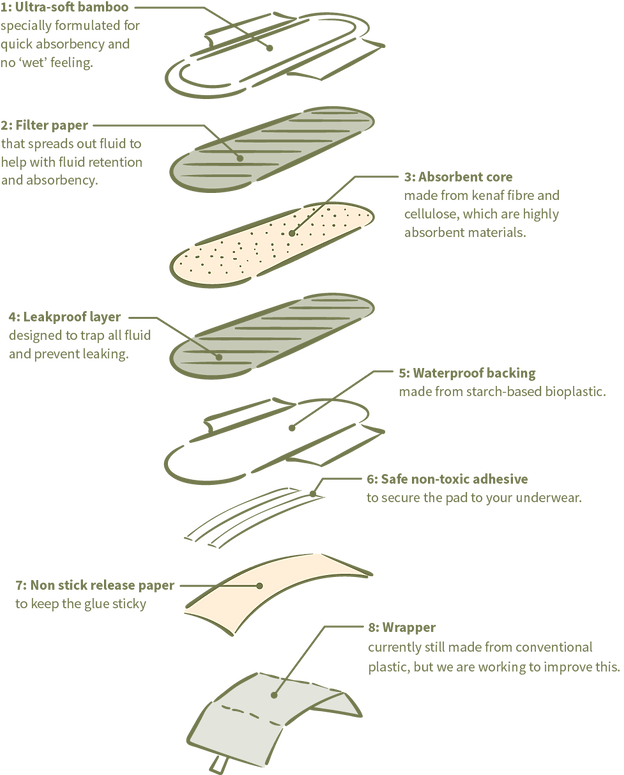Pads_diagram_color.png