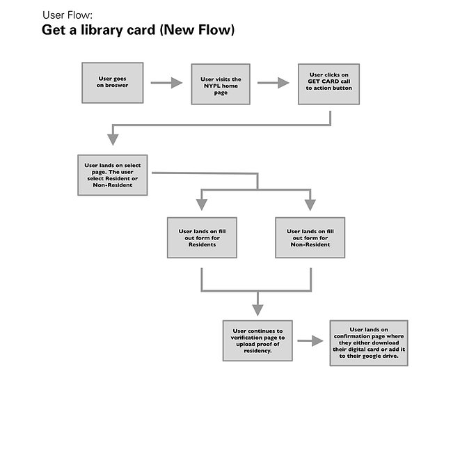 New User Flow.jpg