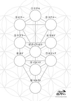 Forest Dance様 セミナー資料 生命の木 Tree of Life