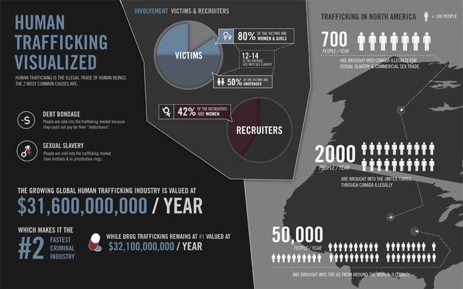 human-trafficking-visualized1.jpg