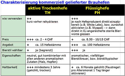 Trockenhefen_vs_Flüssighefen.jpg