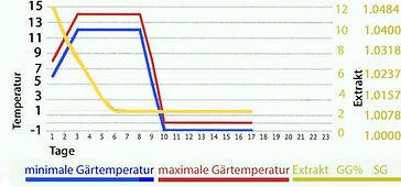 warme gärung warme reifung.jpg