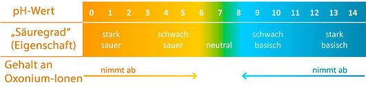 pH-Skala allg.jpg