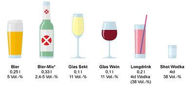 Alkoholgehalt_versch_Getränke.jpg